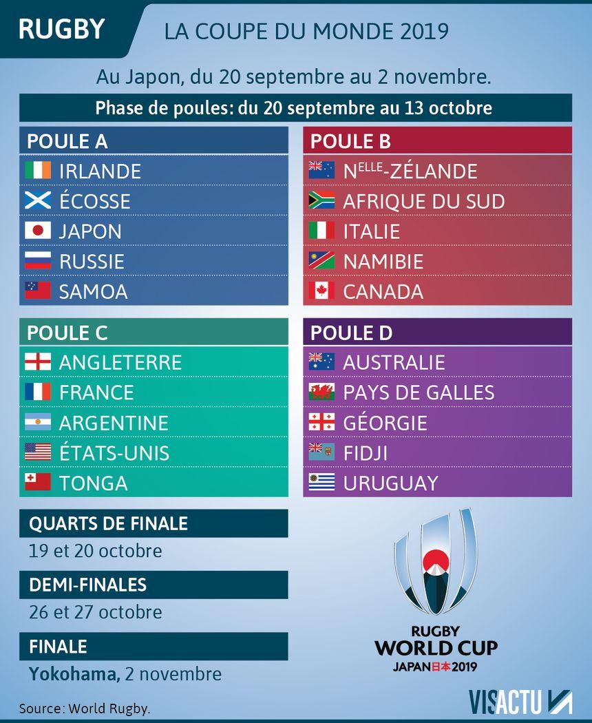 Calendrier Qualification Coupe Du Monde.Rugby Favoris Affiches Groupes Reglement Ce Qu Il