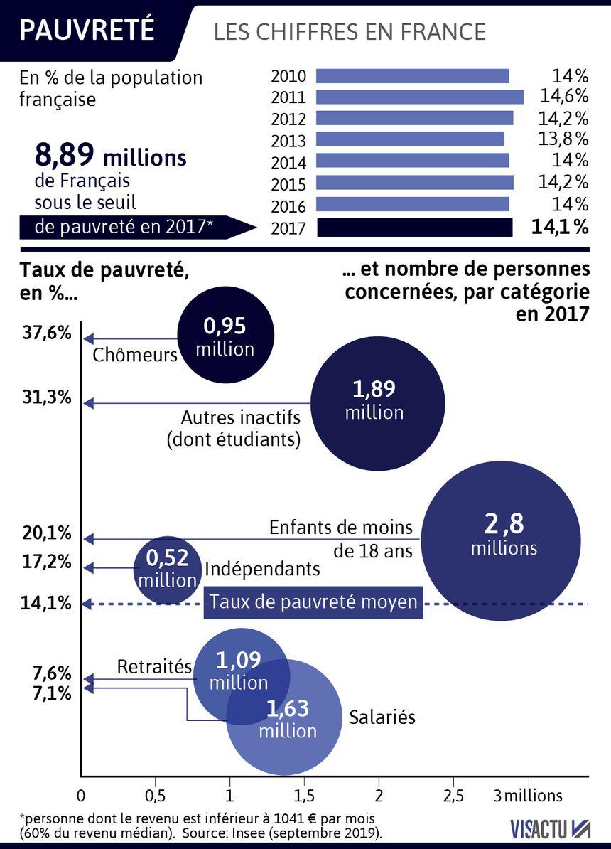 La pauvreté touche 9 millions de Français selon la dernière étude de l'INSEE - Visactu