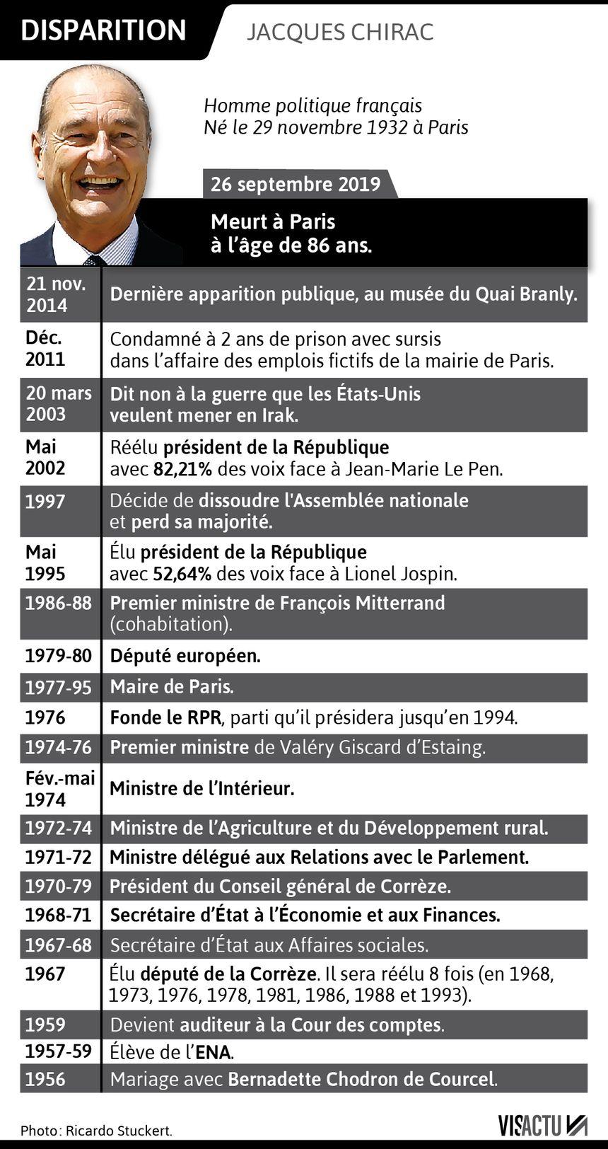 Les principales dates de la vie de Jacques Chirac.