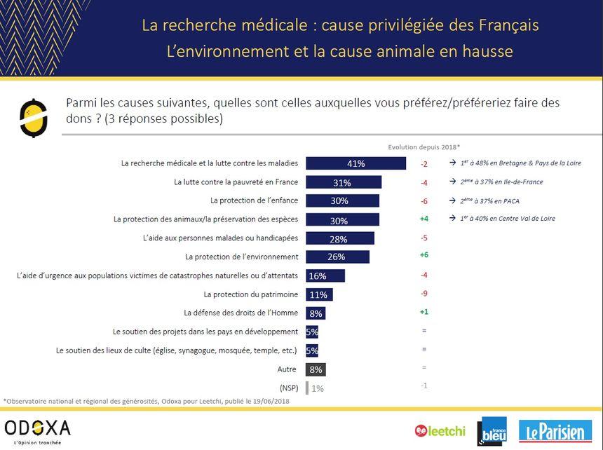 © Observatoire des générosités Odoxa-Leetchi pour France Bleu et Le Parisien