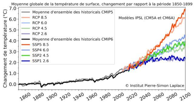 Comparaison  entre les températures  moyennes du globe simulées  pour CMIP5 (traits tiretés et  couleurs pastels) et pour  CMIP6 (traits pleins et  couleurs vives) pour les  deux modèles français.