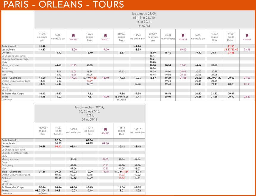 Les horaires dans le sens Paris-Orléans-Tours.