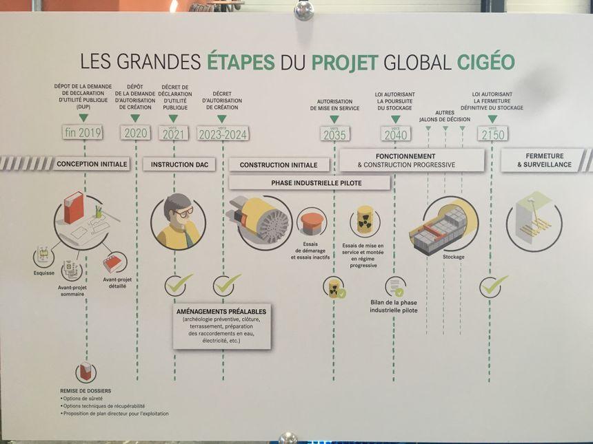 La frise chronologique des étapes à venir du projet.