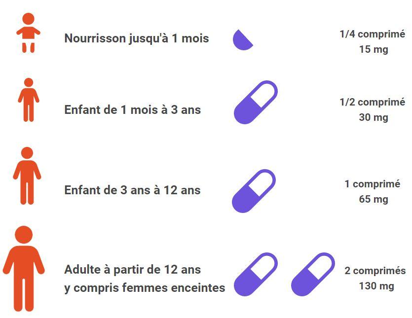 La posologie pour les comprimés d'iode