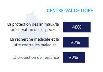 La protection des animaux est la cause privilégiée des habitants de Centre-Val de Loire