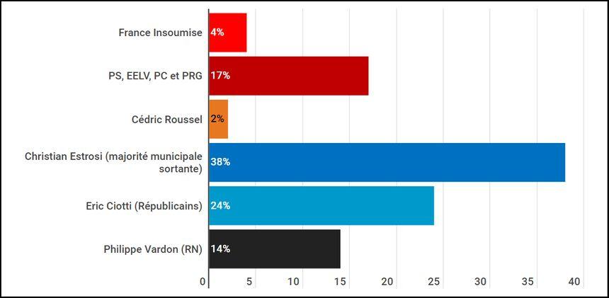 Intentions de vote au premier tour des municipales à Nice : liste Roussel sans étiquette, liste Ciotti soutenue par LR