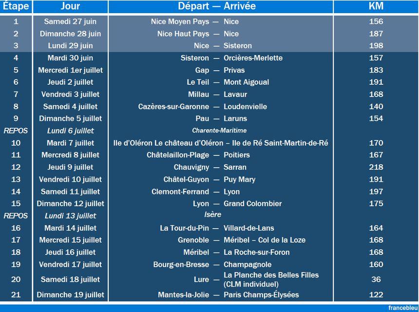 Le détail des 21 étapes du Tour 2020.