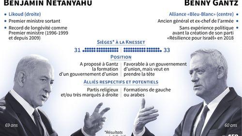 Impasse politique en Israël : Benjamin Netanyahu renonce à former un gouvernement