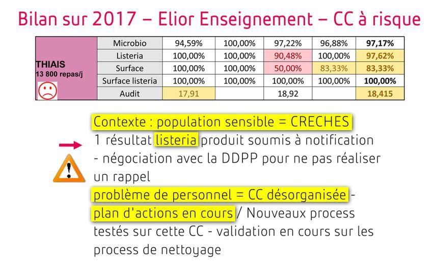 Extrait du bilan d'hygiène 2017 des cuisines centrales d'Elior établi par la direction qualité
