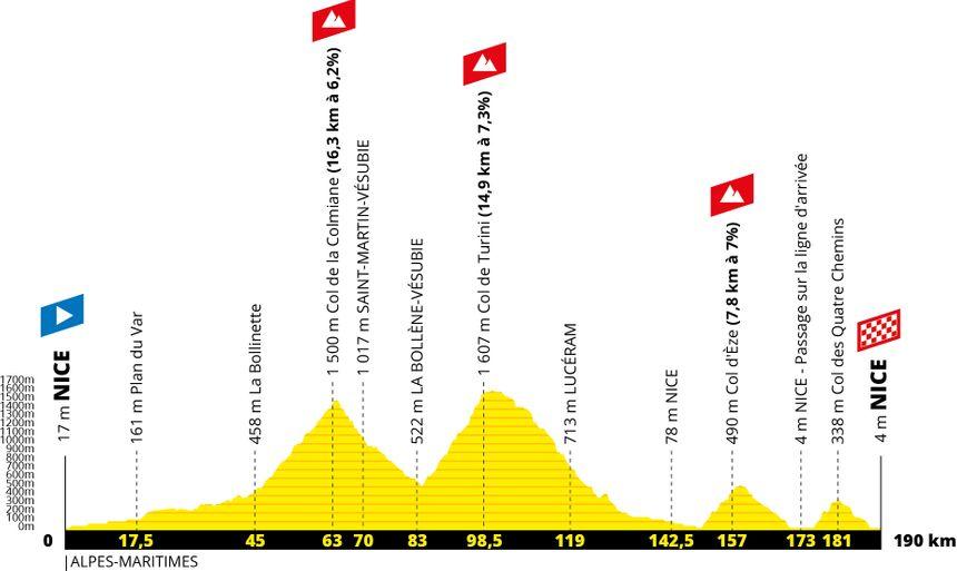 CARTE - Tour de France 2020 : découvrez le parcours ...