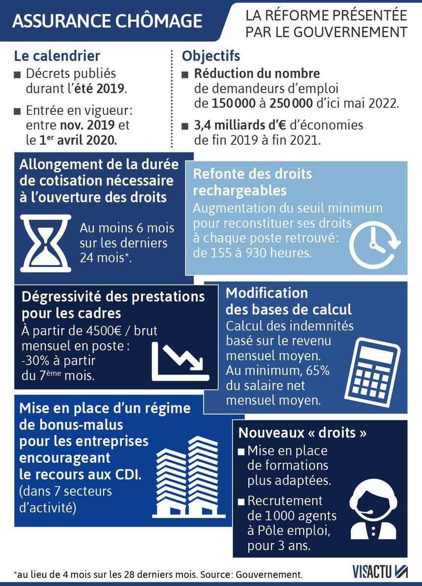 Réforme de l'assurance chômage : les principales mesures du projet - Visactu