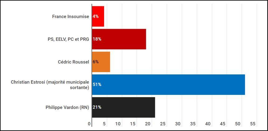 Intentions de vote au premier tour des municipales à Nice : liste Roussel soutenue par LREM, pas de liste Ciotti, liste Estrosi soutenue par LR.