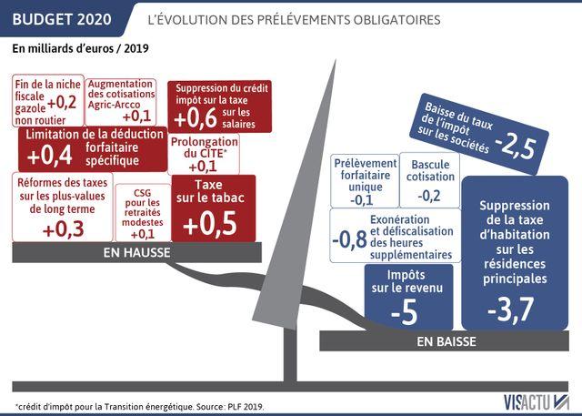 Budget 2020 : les hausses et baisses de prélèvements prévues.