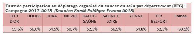 Tous les départements de la Bourgogne Franche-Comté ont un taux supérieur à la moyenne nationale