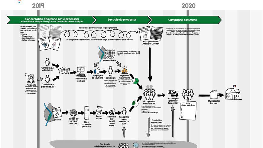 Le processus de désignation présenté sur la plateforme d'Archipel citoyen