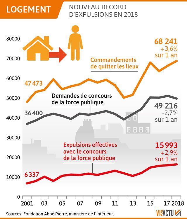 Record d'expulsions en 2018
