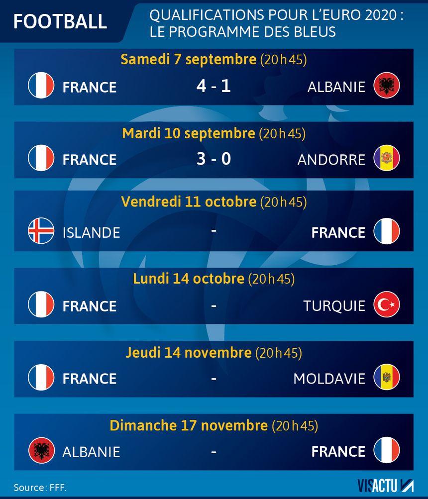 L Equipe Calendrier Euro 2020.Qualifications Euro 2020 Decouvrez La Liste Des 23 Bleus