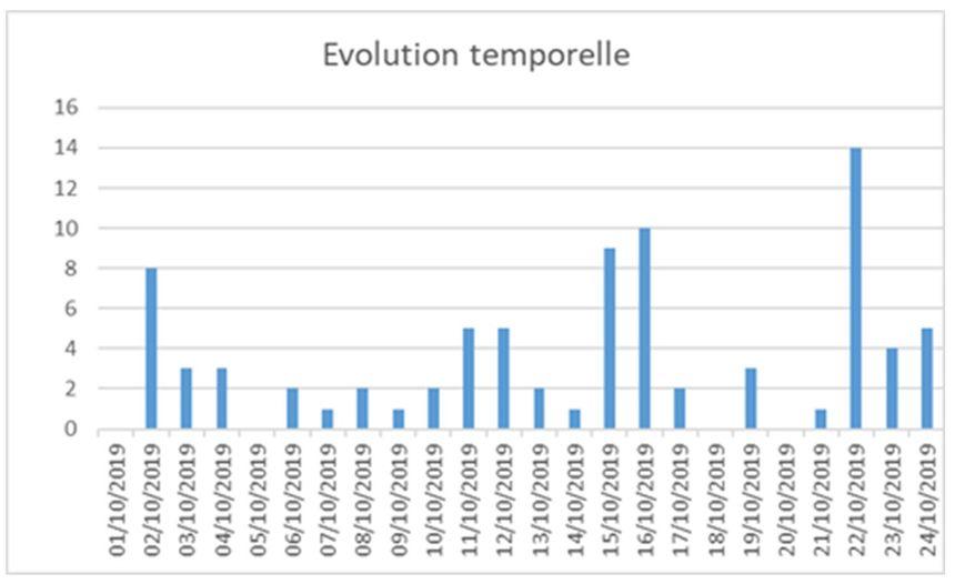 Evolution temporelle du nombre de cas d'intoxication