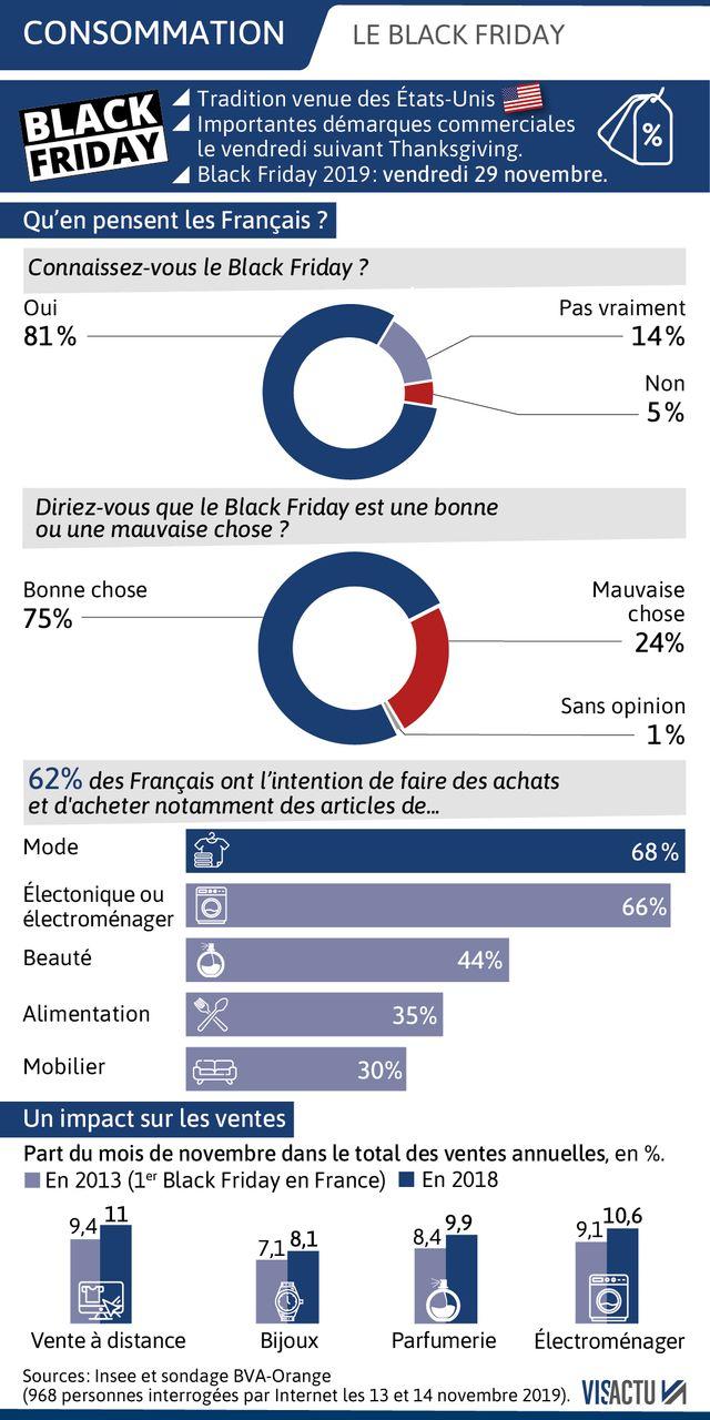Selon un sondage BVA-Orange,  95% de Français connaissent le Black Friday, même si 14% indique ne pas savoir réellement de quoi il s'agit.