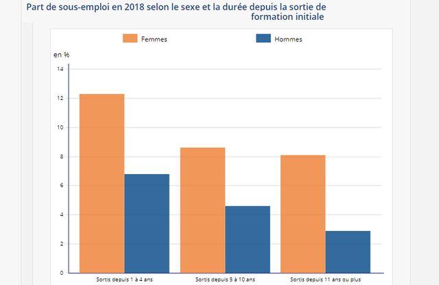 Part de sous-emploi en 2018 selon le sexe et la durée depuis la sortie de formation initiale