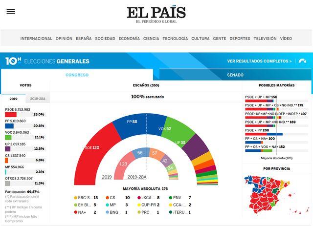 Les résultats électoraux en Espagne selon l'évaluation du quotidien El Pais