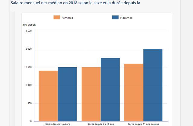 Salaire mensuel net médian en 2018 selon le sexe et la durée depuis la sortie de formation initiale