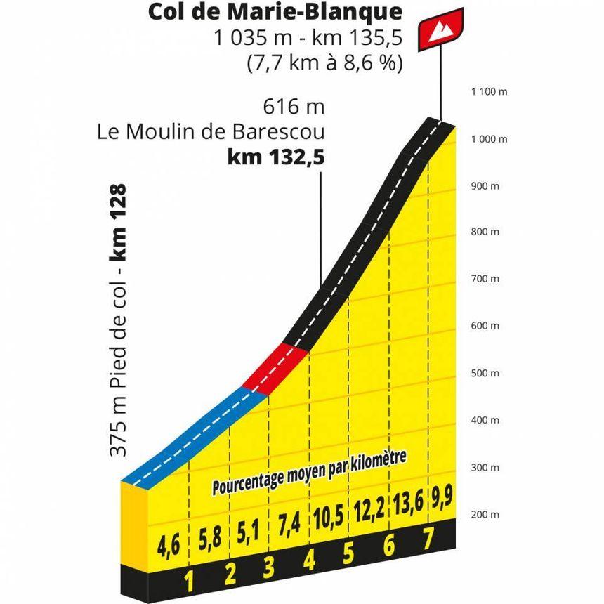 La difficulté va crescendo dans le Col de Marie-Blanque.