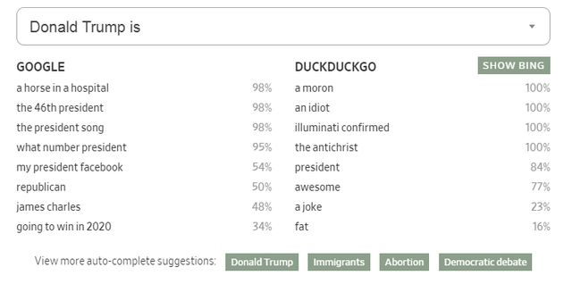 "Que l'on demande ""Donald Trump est..."" à Google ou à DuckDuckGo, les résultats varient sensiblement."