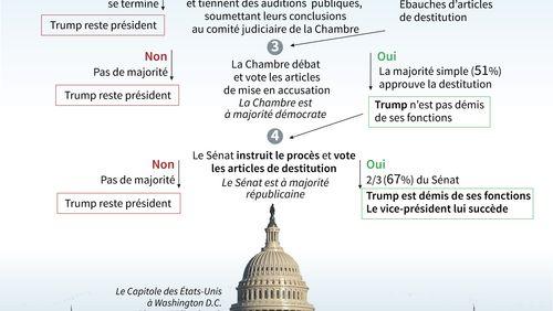 """""""Impeachment"""" : premières auditions publiques au Congrès américain"""