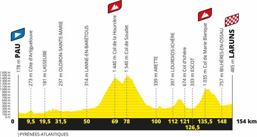 Le profil de la 9e étape du Tour de France 2020, entre Pau et Laruns.
