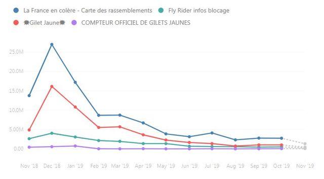 Les interactions (likes, commentaires, partages) sont aussi en nette baisse.