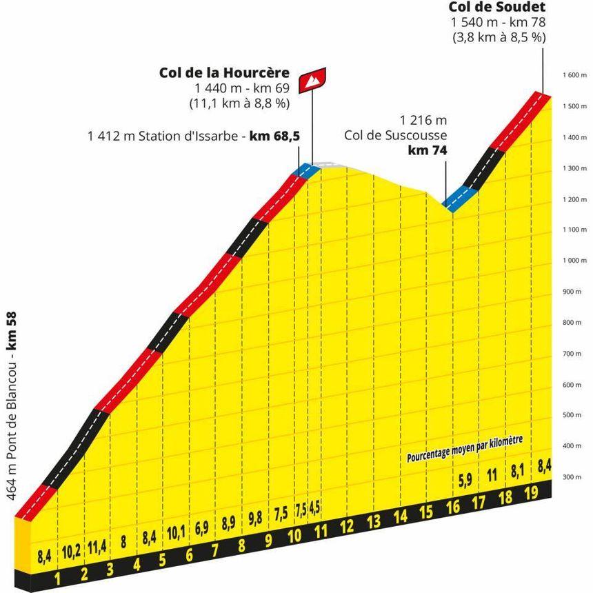 L'enchaînement inédit Hourcère / Soudet au programme pour les coureurs du Tour de France 2020.