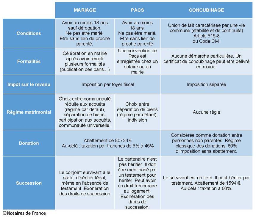 Comparatif : Mariage - Pacs - Concubinage