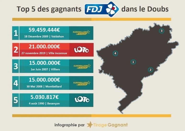 Top 5 des gagnants FDJ dans le Doubs.