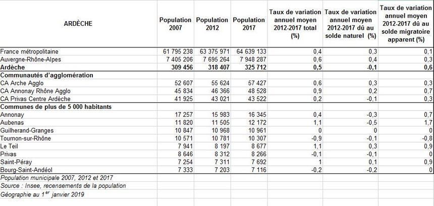 Evolution de la population des villes d'Ardèche.