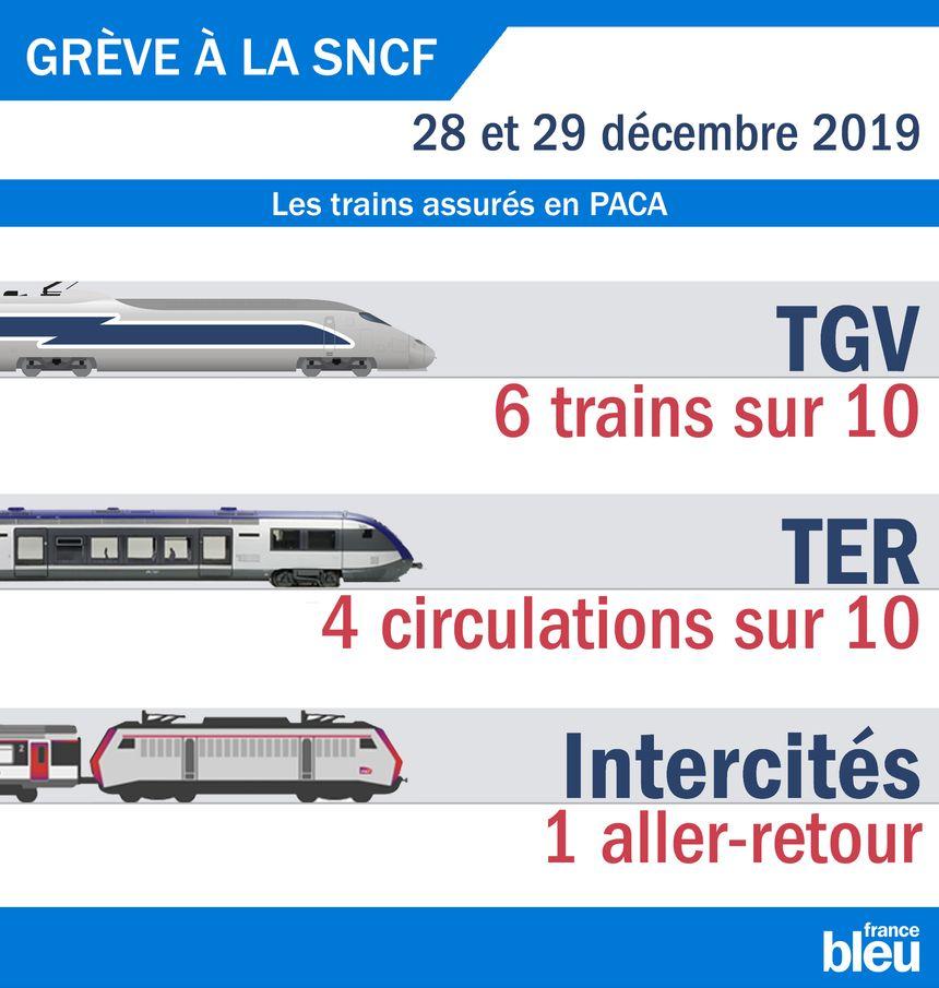 Les trains assurés le week-end des 28 et 29 décembre en PACA