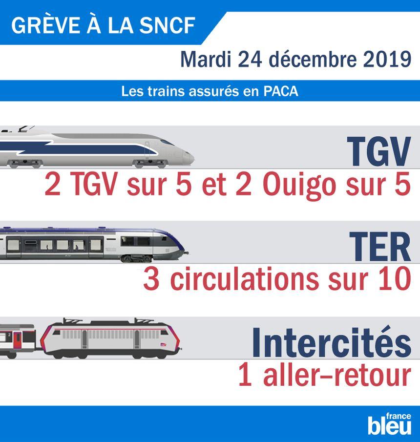 Les trains assurés en PACA le 25 décembre 2019.