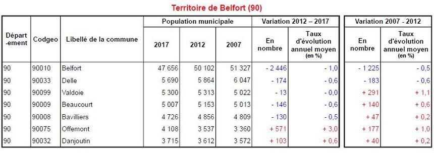 La ville de Belfort perd 2.446 habitants