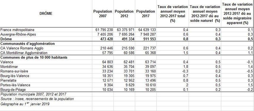 Evolution de la population des villes de la Drôme.