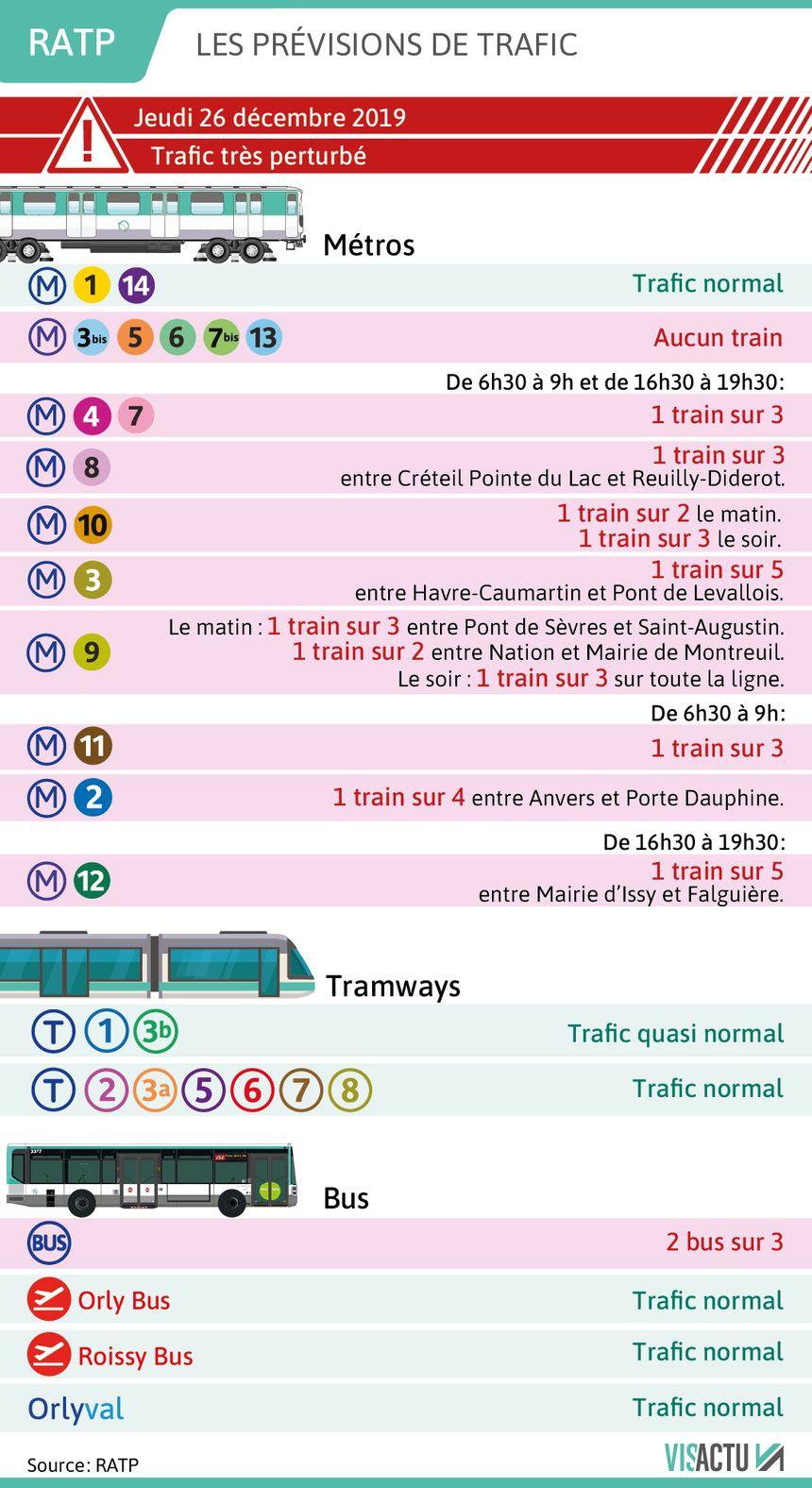 RATP : les prévisions de circulation pour le 26 décembre