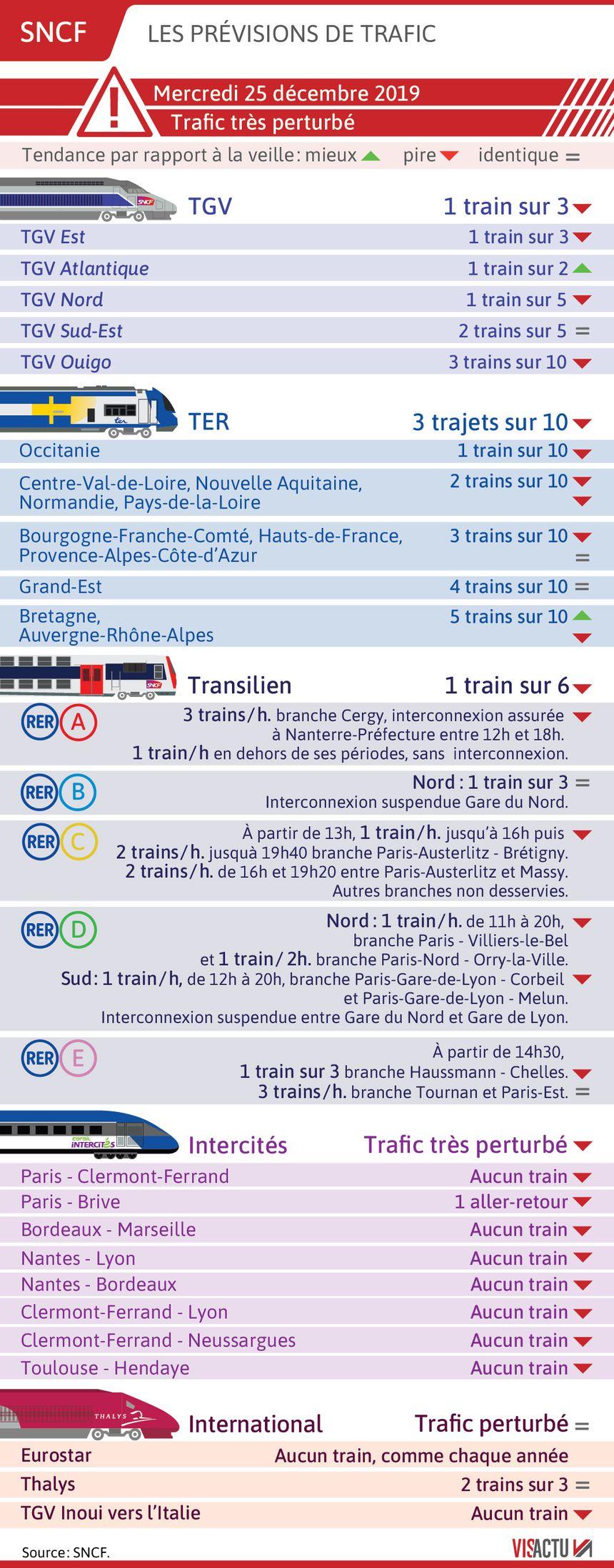 SNCF : les prévisions de circulation pour le 25 décembre