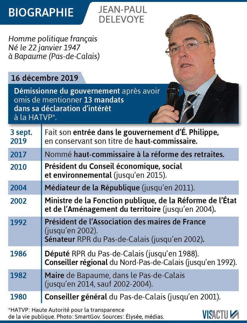 Jean-Paul Delevoye a démissionné ce lundi.