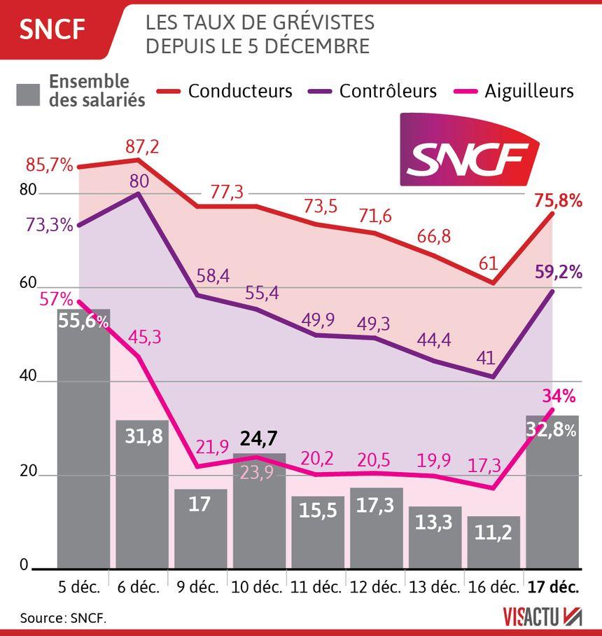 SNCF : hausse du taux de grévistes, ce mardi 17 décembre
