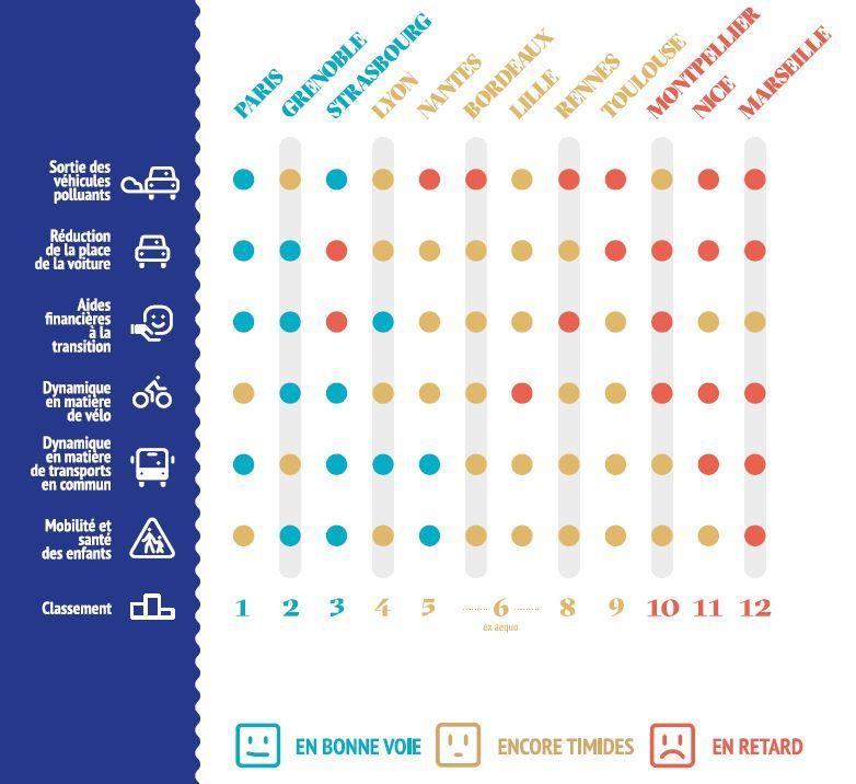 Le classement des villes dans la lutte contre la pollution de l'air.