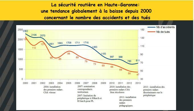 Les années 2010 ont marqué un très net recul de la mortalité routière en Haute-Garonne.
