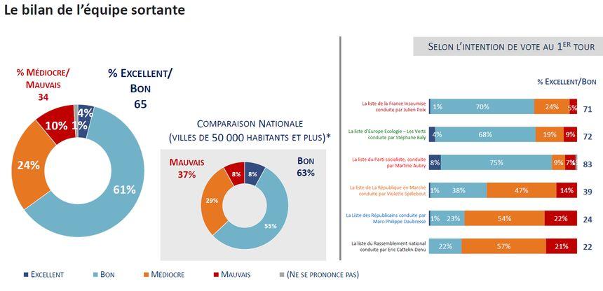 Sondage Ipsos Sopra-Stéria France Bleu, France Info et La Voix du Nord