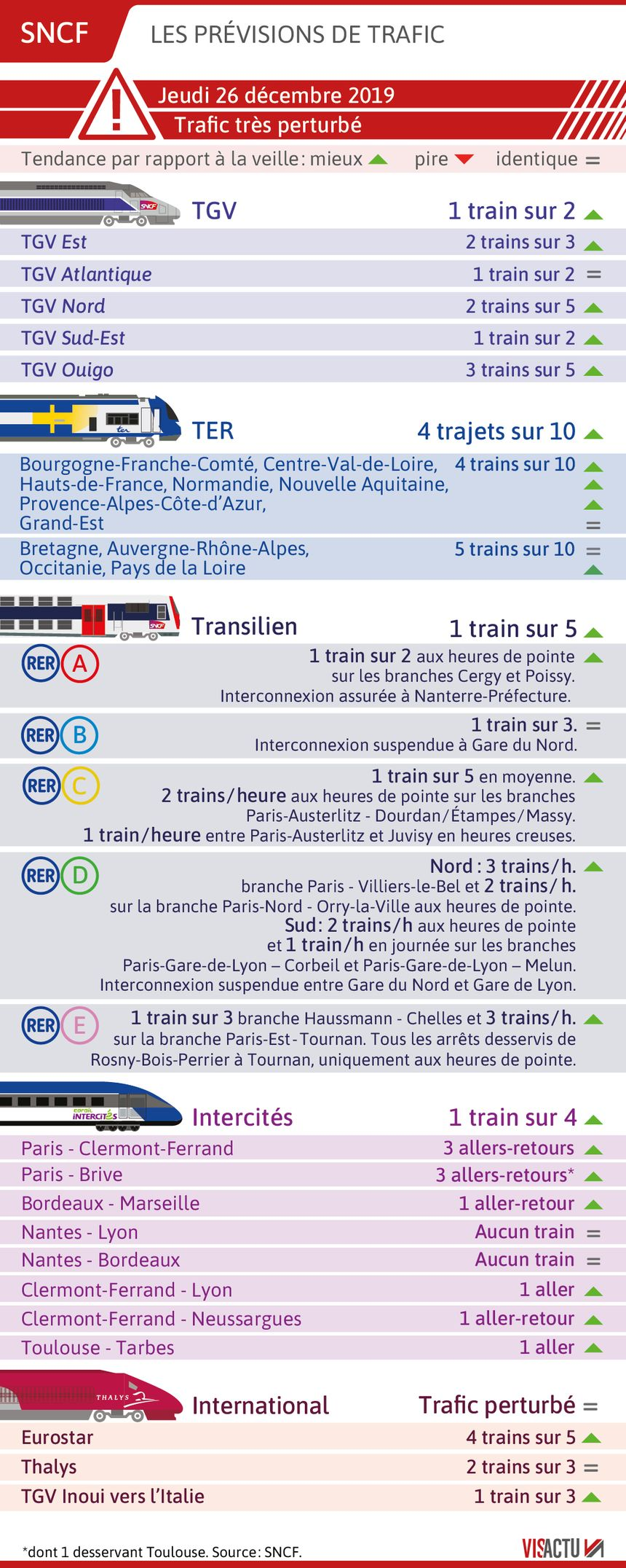 SNCF : les prévisions de circulation pour le 26 décembre