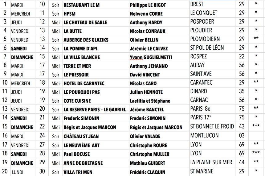 La liste des restaurants étoilés dans lesquels Alain Crivelli est passé