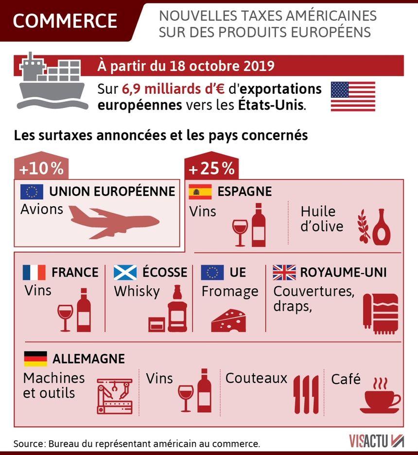 Récapitulatif des taxes américaines sur les produits européens en vigueur depuis octobre.