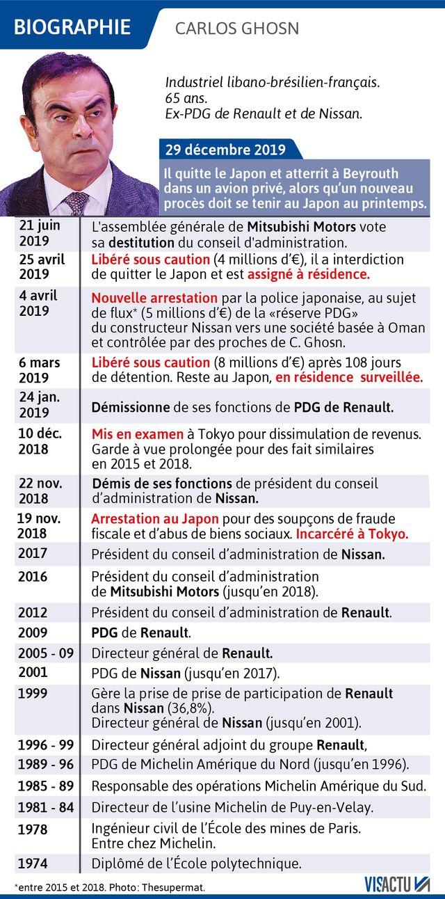 Carlos Ghosn, de polytechnique à ses démêlés judiciaires avec la justice japonaise